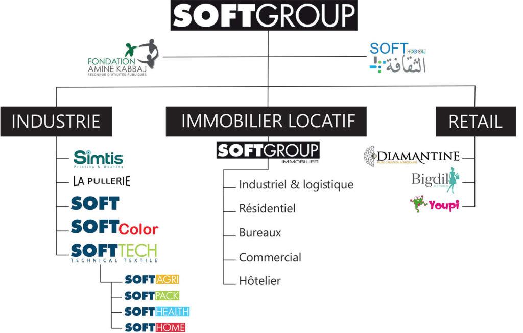 SoftGROUP Organigramme